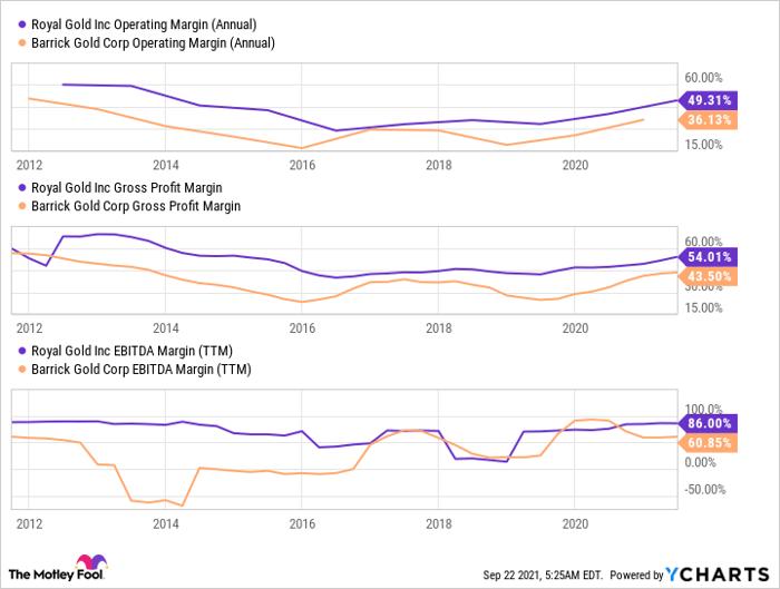 RGLD Operating Margin (Annual) Chart