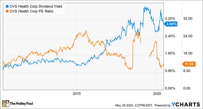 3 Embarrasingly Cheap Dividend Stocks Nasdaq
