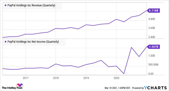 Graphique des revenus PYPL (trimestriel)
