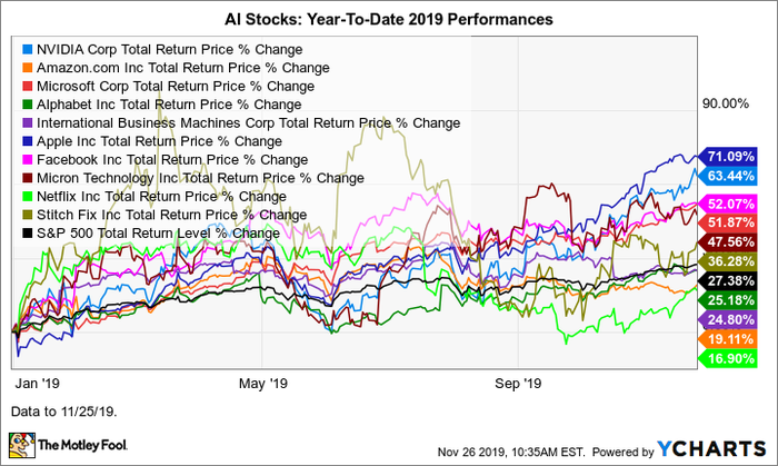Best Stock For 2020.The Best Artificial Intelligence Stocks Of 2019 And The