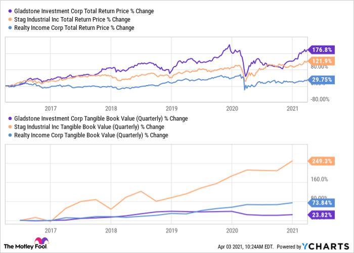 GAIN Total Return Price Chart