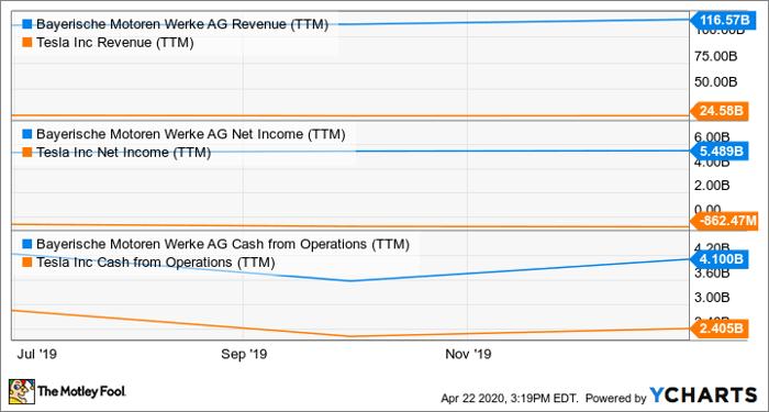 BMWYY Revenue (TTM) Chart