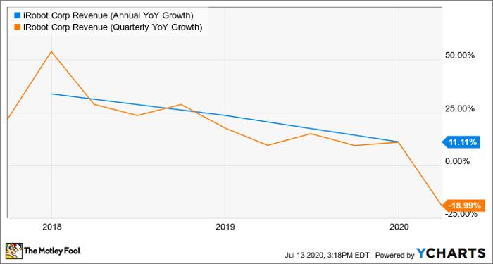 IRBT Revenue (Annual YoY Growth) Chart