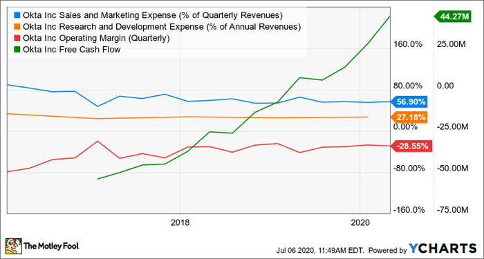 OKTA的銷售及市場推廣開支(佔季度收入的百分比)圖表