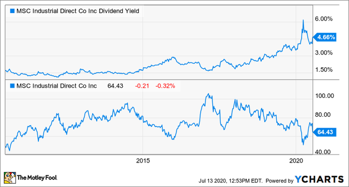 MSM Dividend Yield Chart