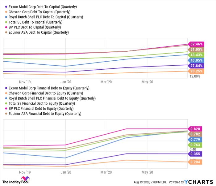 XOM Debt To Capital (Quarterly) Chart