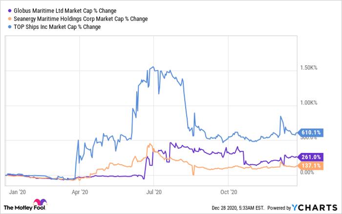 GLBS Market Cap Chart