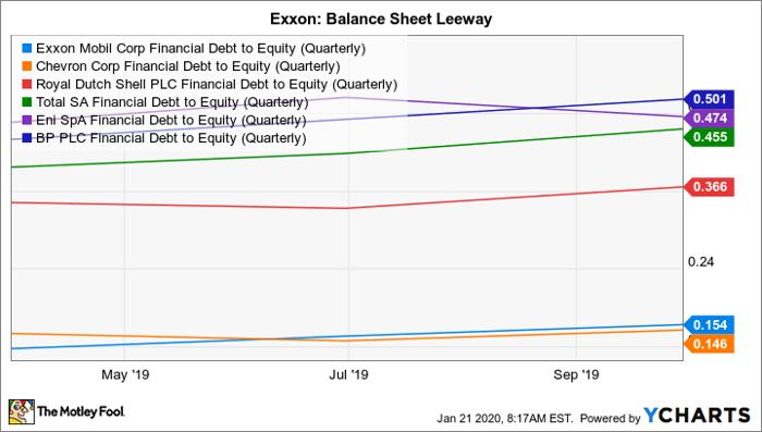 XOM Financial Debt to Equity (Quarterly) Chart