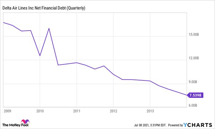DAL Net Financial Debt (Quarterly) Chart