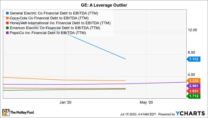 GE Financial Debt to EBITDA (TTM) Chart