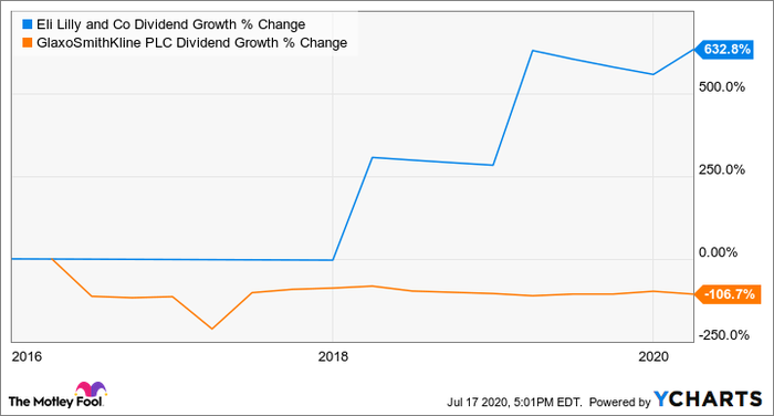 LLY Dividend Growth Chart
