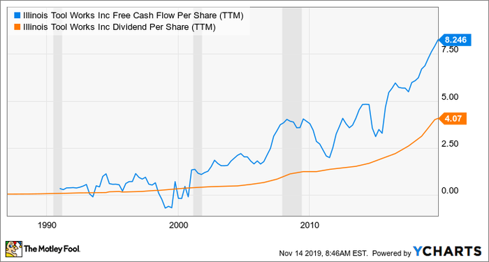 ITW Free Cash Flow Per Share (TTM) Chart