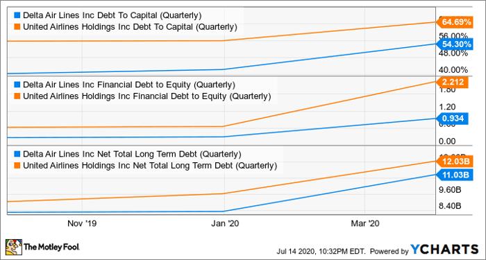 DAL Debt To Capital (Quarterly) Chart