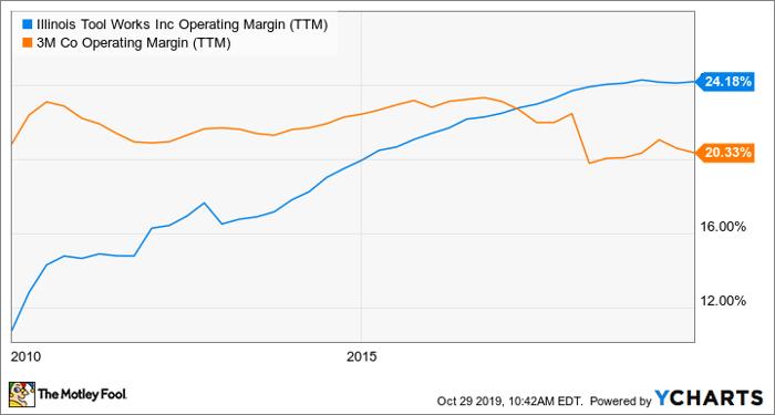 ITW Operating Margin (TTM) Chart