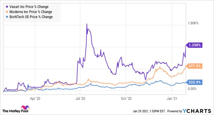 Is Vaxart Stock a Buy? | Nasdaq