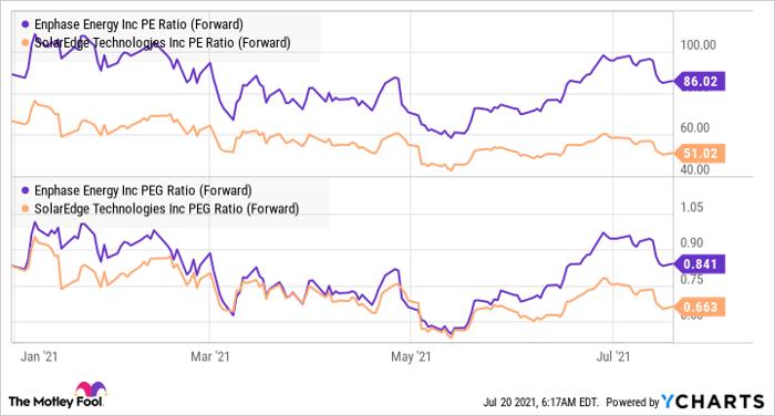 ENPH PE Ratio (Forward) Chart