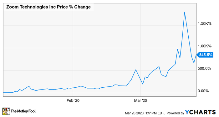 The Sec Really Wants Investors To Stop Buying The Wrong Zoom Stock Nasdaq