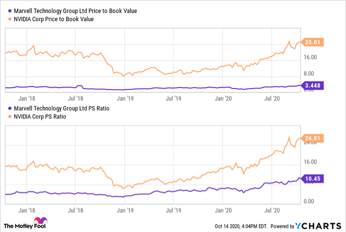 MRVL Price to Book Value Chart