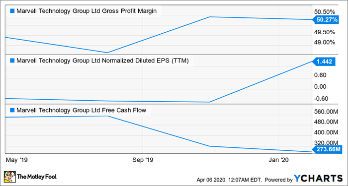 MRVL Gross Profit Margin Chart