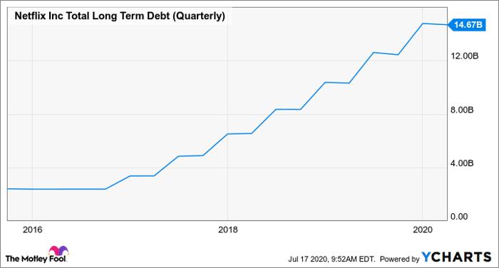 NFLX Total Long Term Debt (Quarterly) Chart