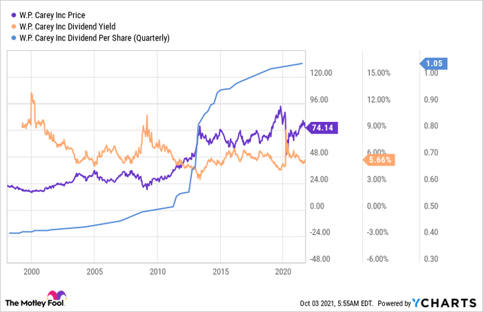 Chart showing WP Carey's rising price and dividend per share and a stable dividend yield.