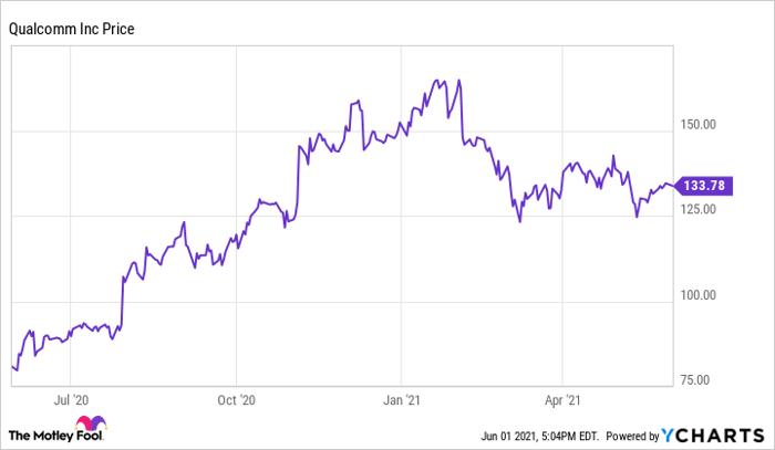 QCOM chart showing upward trend.