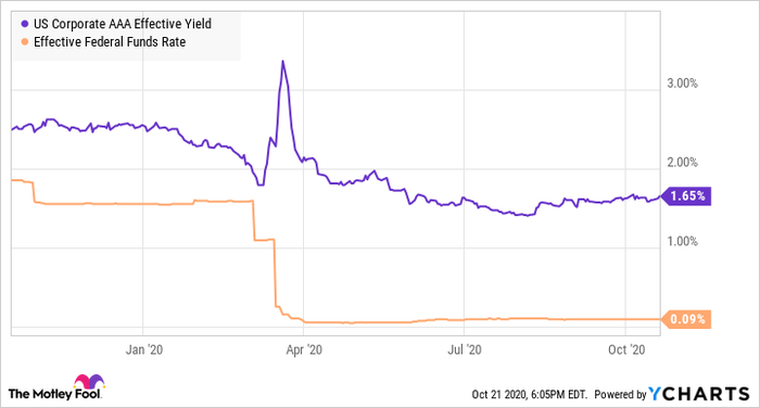 US Corporate AAA Effective Yield Chart