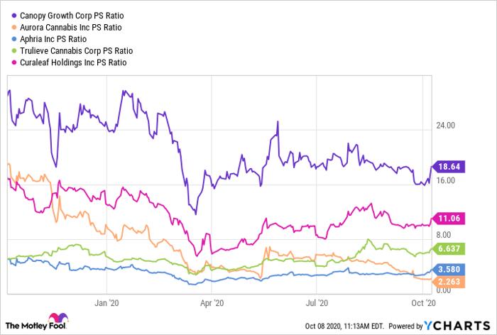 CGC PS Ratio Chart