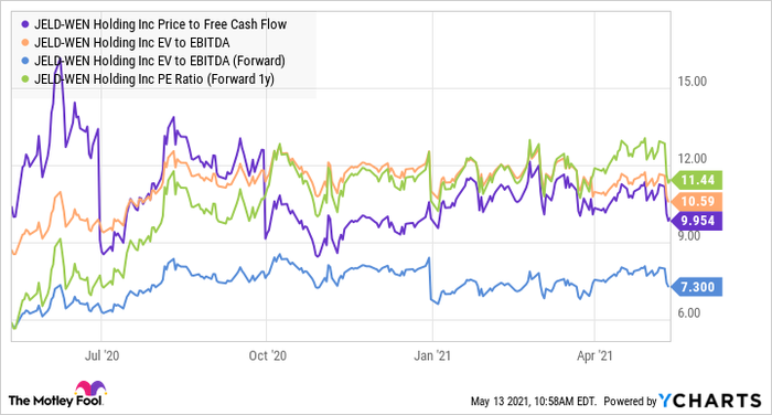 JELD Price to Free Cash Flow Chart