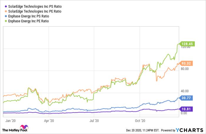 SEDG PS Ratio Chart