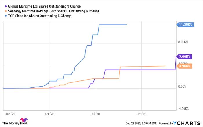 GLBS Shares Outstanding Chart