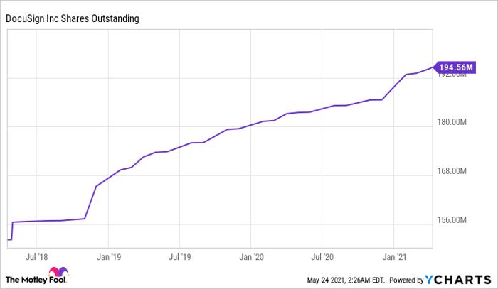 DOCU Shares Outstanding Chart