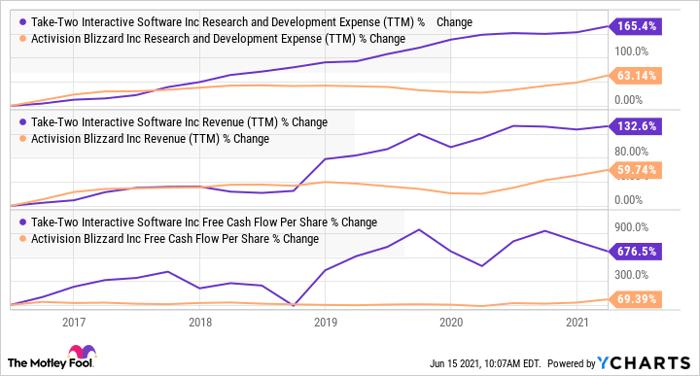 Graphique des dépenses de recherche et développement (TTM) de TTWO