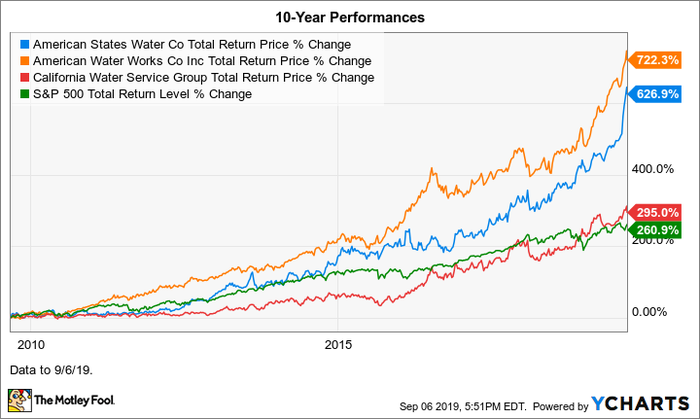 AWR Total Return Price Chart