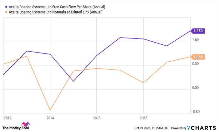 AXTA Free Cash Flow Per Share (Annual) Chart