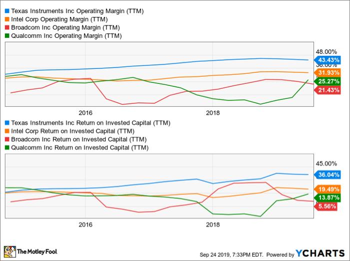 TXN Operating Margin (TTM) Chart