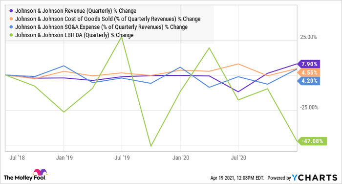 JNJ Revenue (Quarterly) Chart