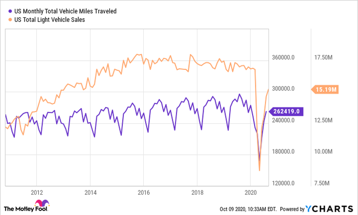 US Monthly Total Vehicle Miles Traveled Chart