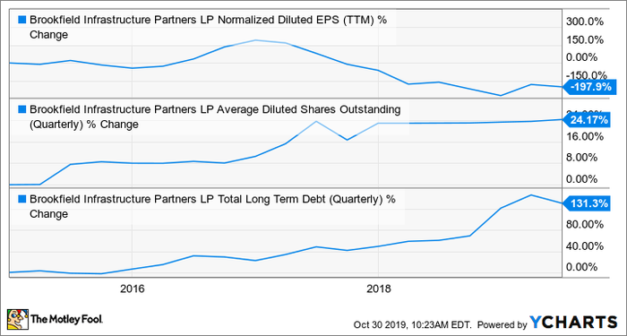 BIP Normalized Diluted EPS (TTM) Chart