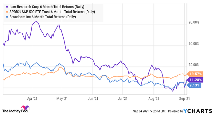 6-month total (daily) LRCX yield chart