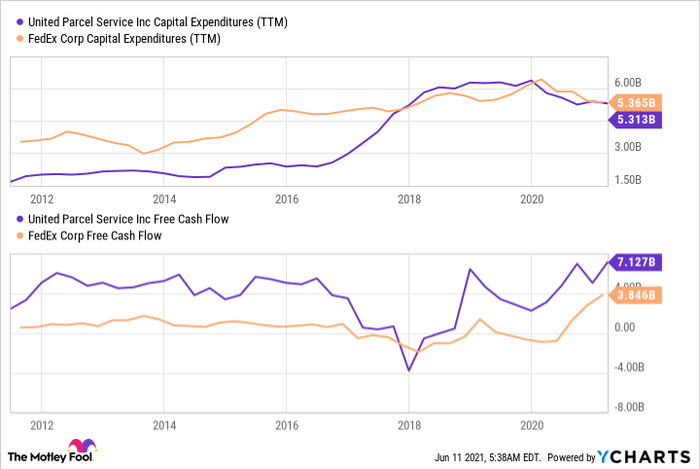 UPS and FedEx charts showing drop in capital expenditures and rise in free cash flow.