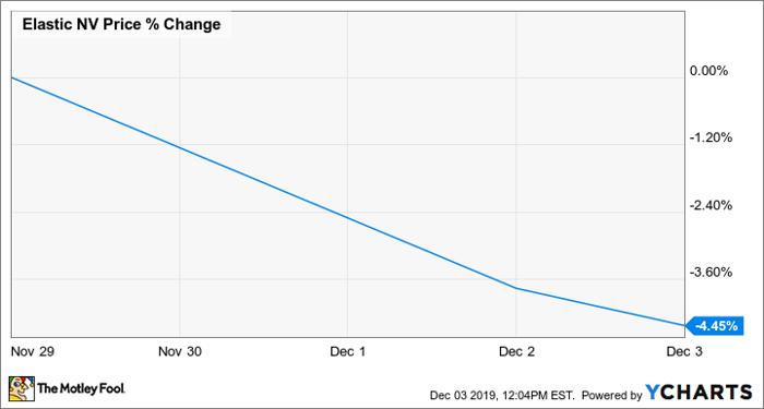 ESTC Chart