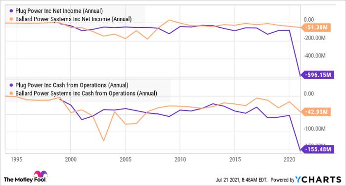 PLUG Net Income (Annual) Chart
