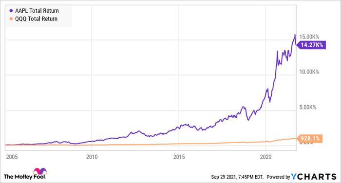 Chart showing a large increase in Apple's total return over QQQ since 2005.