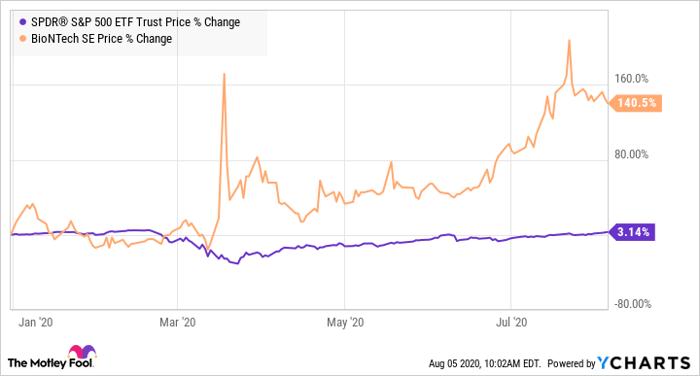 Is Biontech Stock A Buy Nasdaq