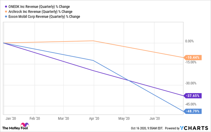 OKE Revenue (Quarterly) Chart