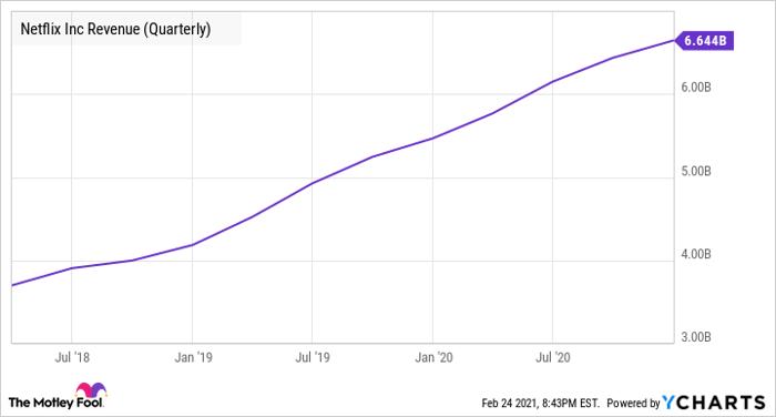 NFLX Revenue (Quarterly) Chart