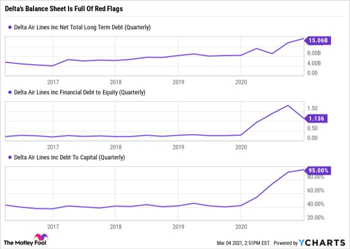 DAL Net Total Long Term Debt (Quarterly) Chart