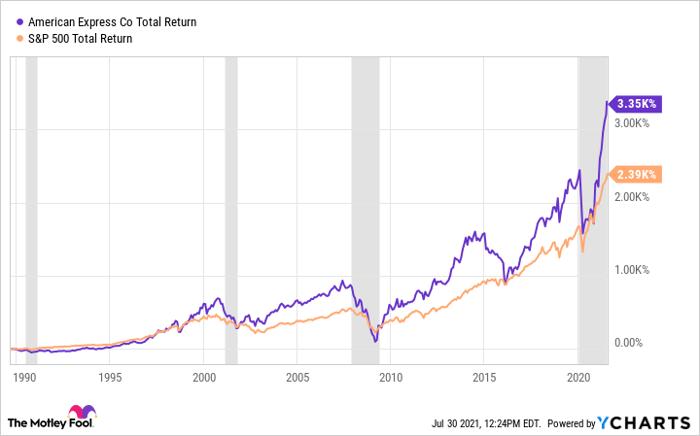 AXP Total Return Level Chart