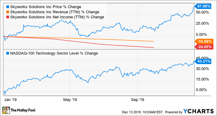 My Top Growth Stock for 2020 | Nasdaq